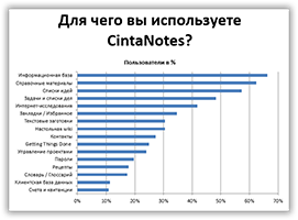 what_do_u_use_cintanotes_for_survey_chart